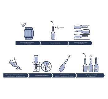 Processus de fabrication du champagne